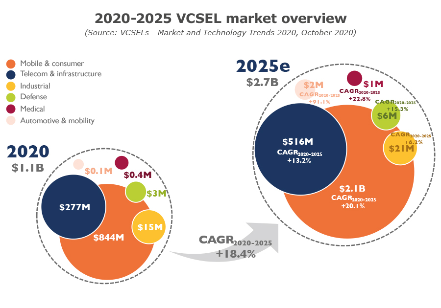 YDR20116-VCSEL market overview 2020-2025