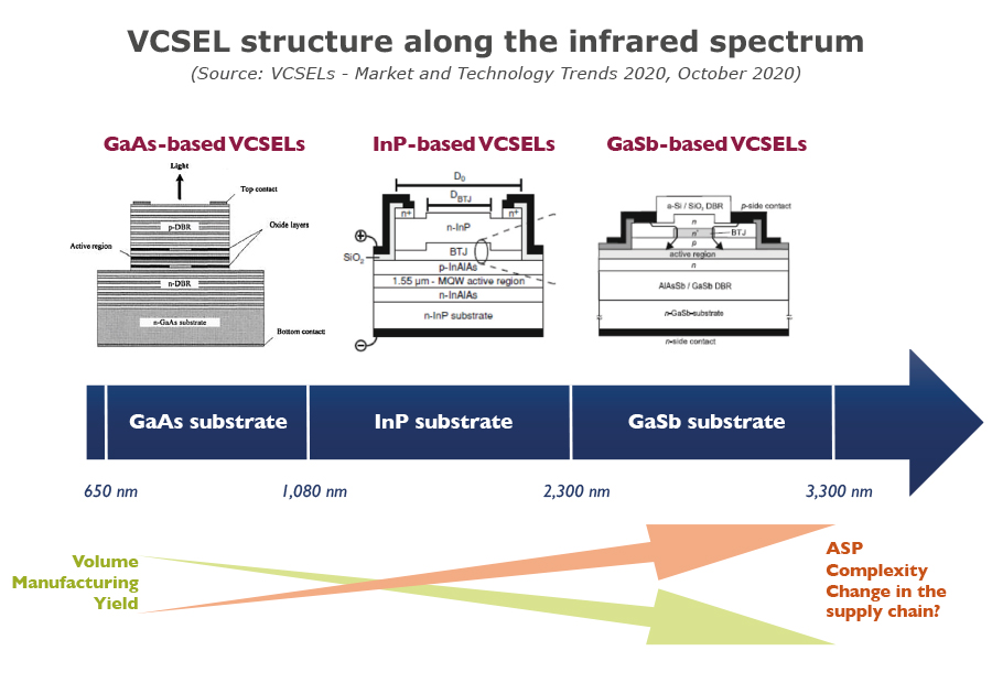 YDR20116-VCSEL structure along the infrared spectrum