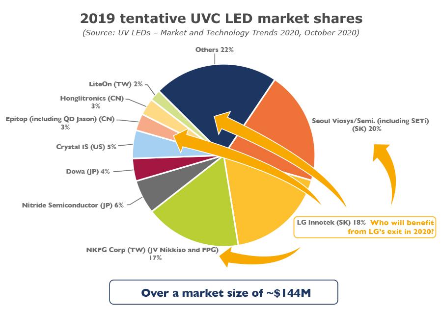 YDR20182-2019 tentative UVC LED market shares