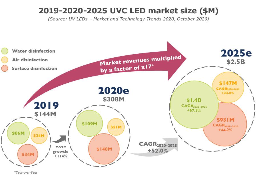 YDR20182-2020 vs. 2025 UVC LED market size ($M)