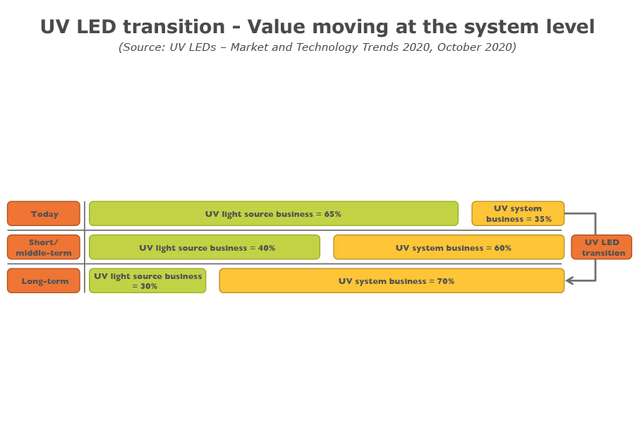 YDR20182-UV LED transition - Value moving at the system level