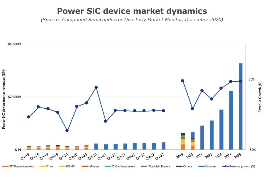 Power SiC device market dynamics