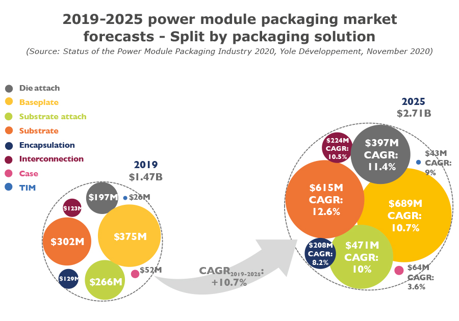 2019-2025 power module packaging market forecasts - Split by packaging solution