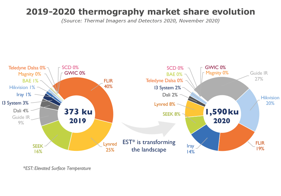 2019-2020 thermography market share evolution - Yole Développement