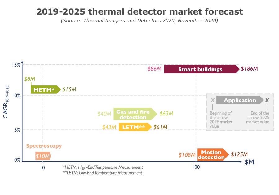 2019-2025 thermal detector market forecast - Yole Développement