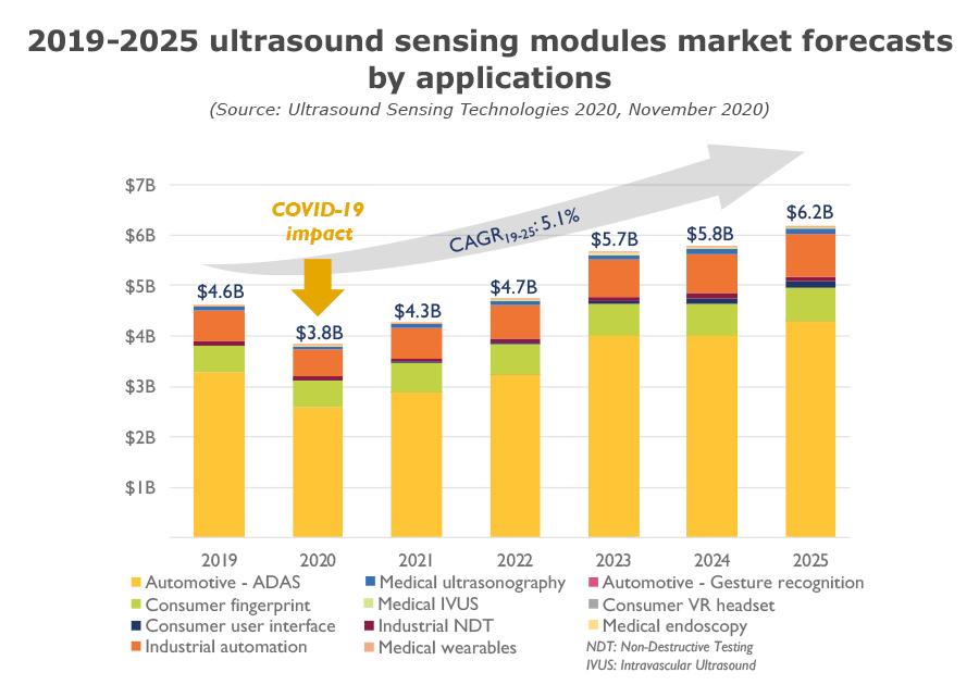 2019-2025 ultrasound sensing modules market forecasts by applications