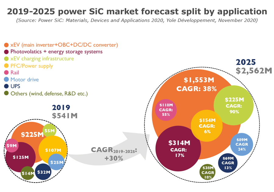 2019-2025 power SiC market forecast split by application