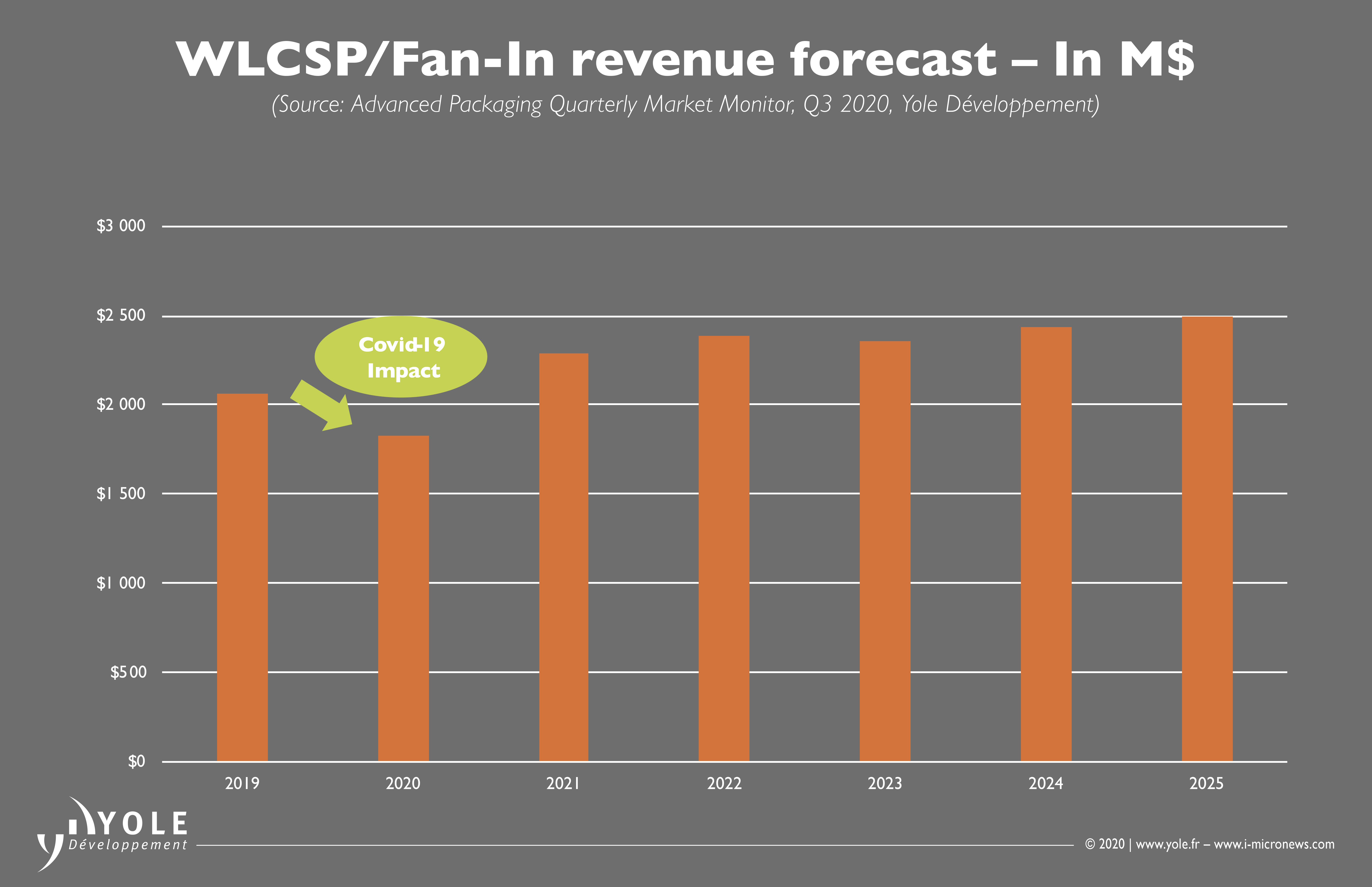 ILLUS_ADVANCED_PACKAGING_MONITOR-Q3_WLCSP_Fan-In_Revenue_YOLE_Nov2020