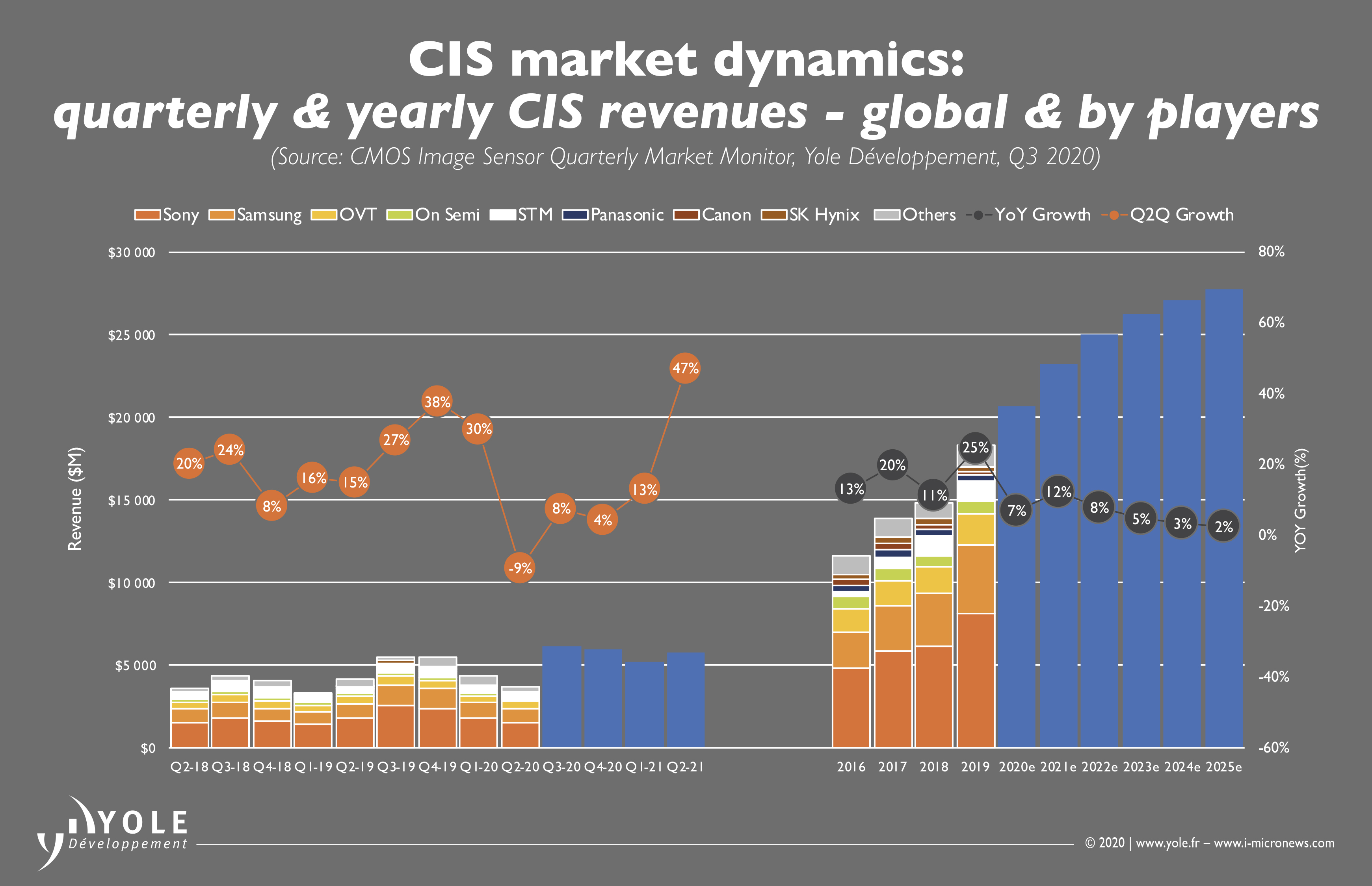 ILLUS_CIS_MONITOR_Quartely_Yearly_Revenues_Global_ByPlayers_YOLE_Nov2020