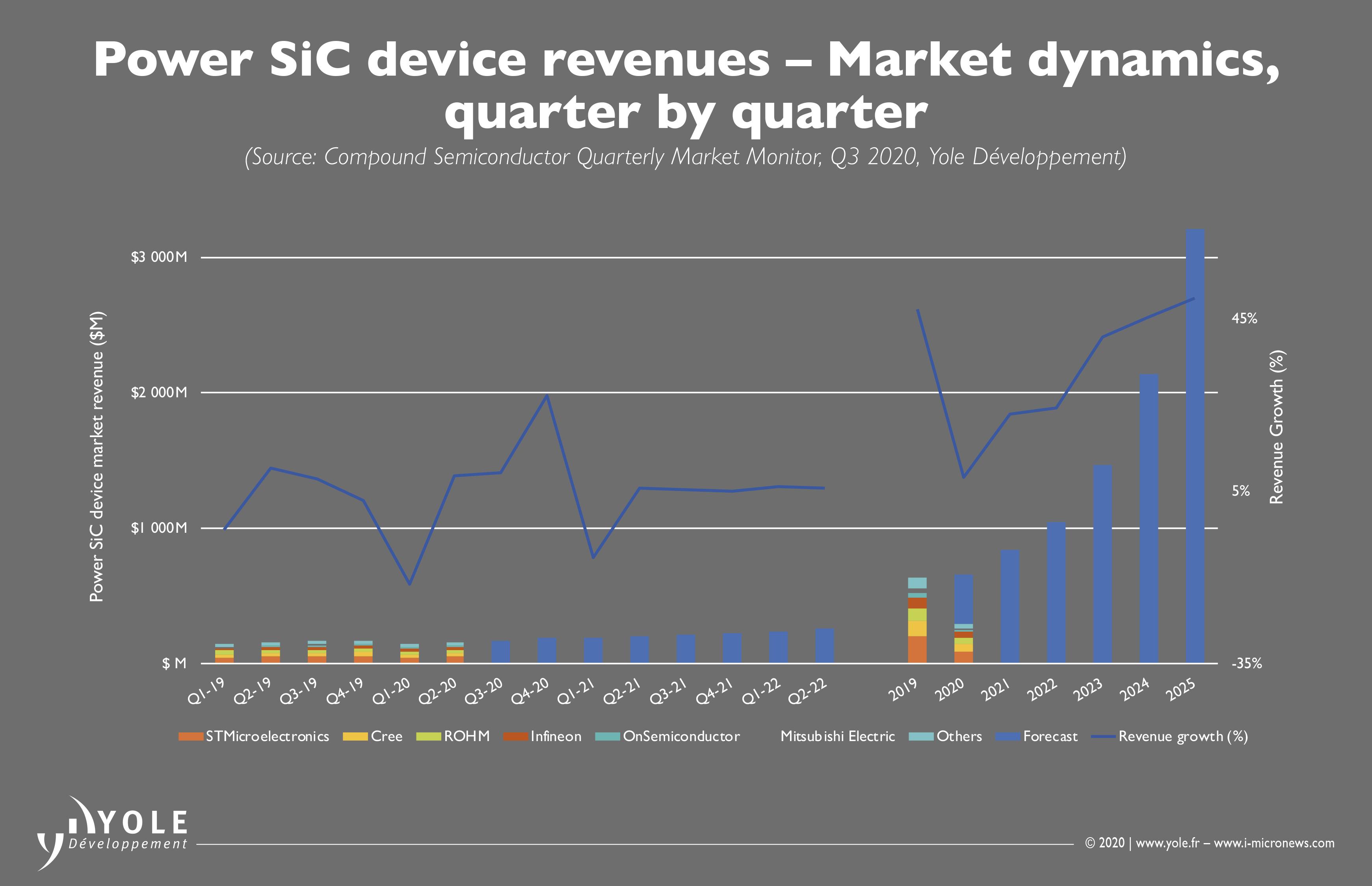 ILLUS_CS_MONITOR_Q3-2020_PowerSiC_Devices_Revenues_YOLE_Nov2020