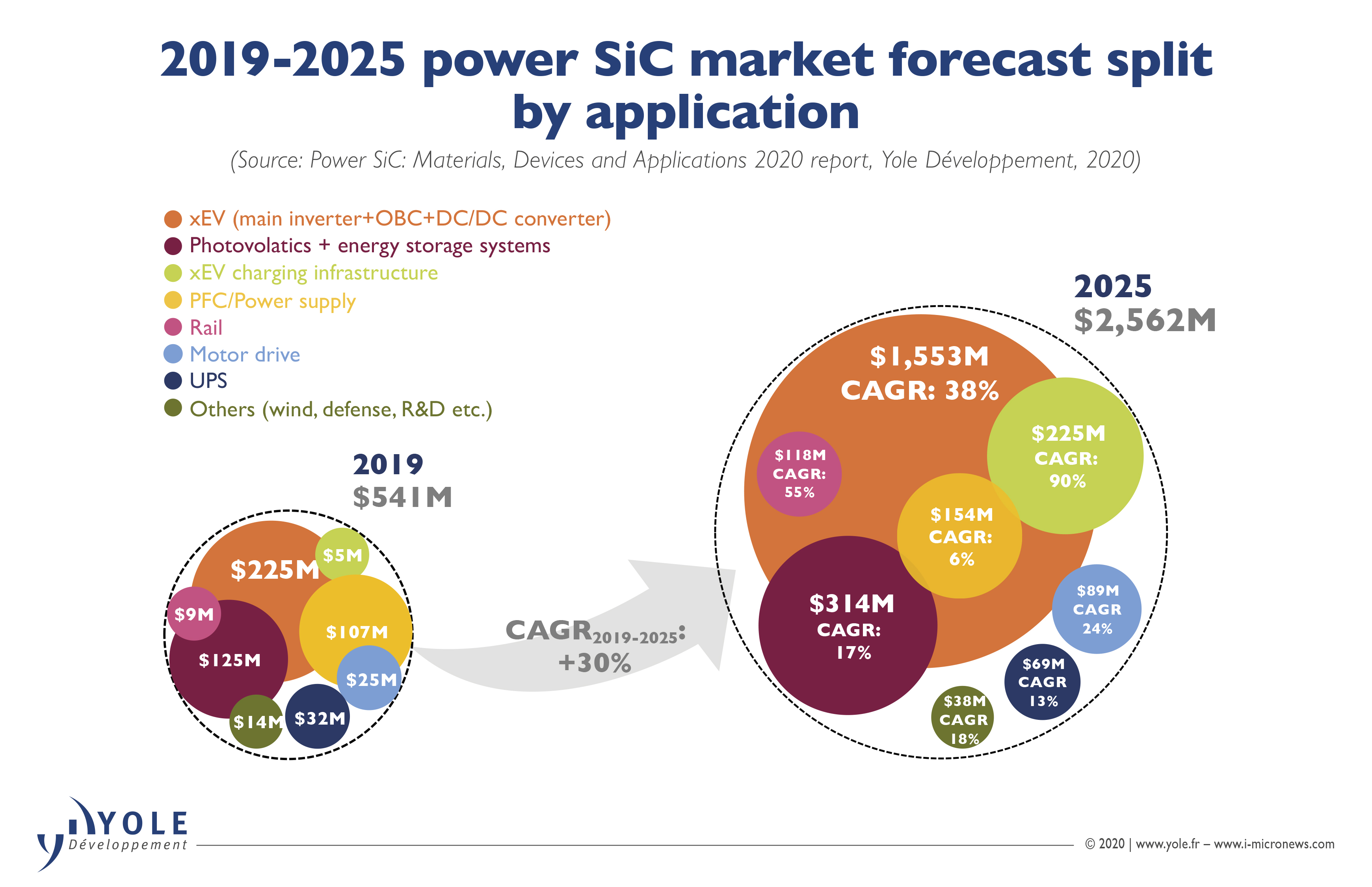 ILLUS_POWER_SIC_MarketForecast_YOLE_Nov2020