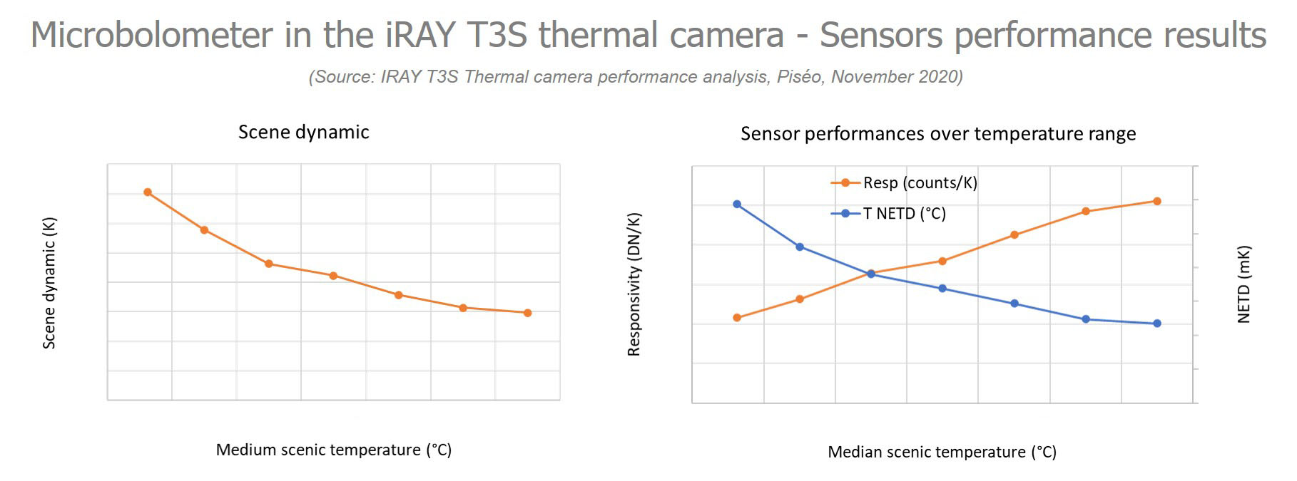 Microbolometer in the iRAY T3S thermal Camera