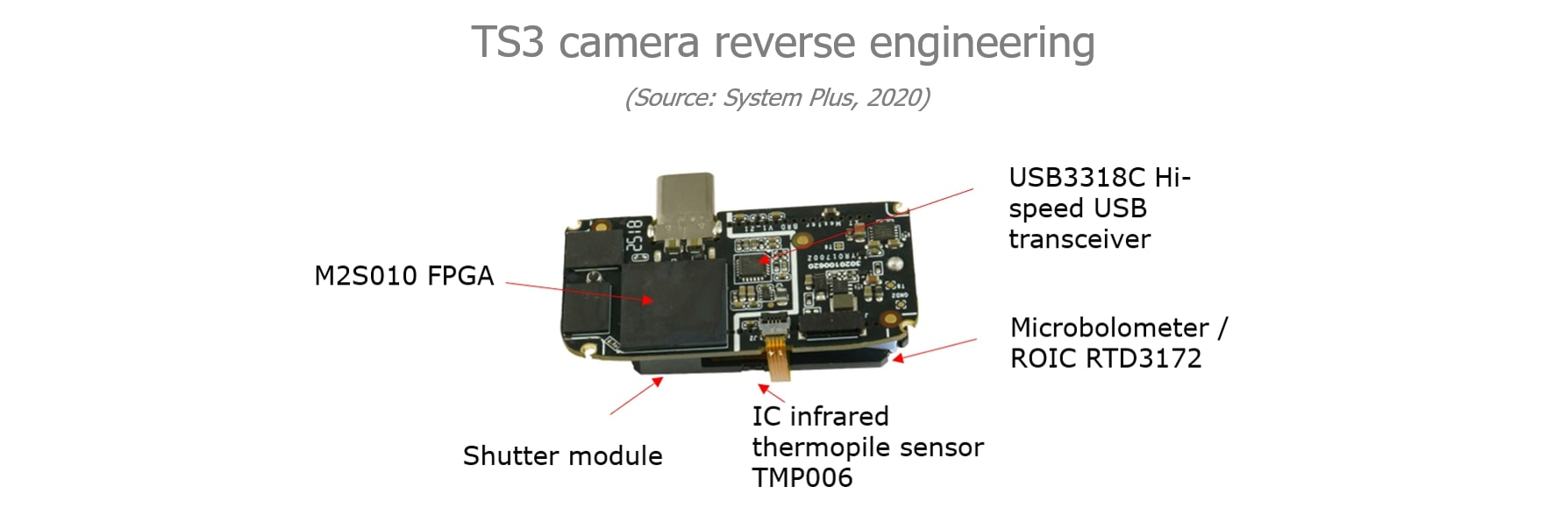 T3S Camera Reverse engineering