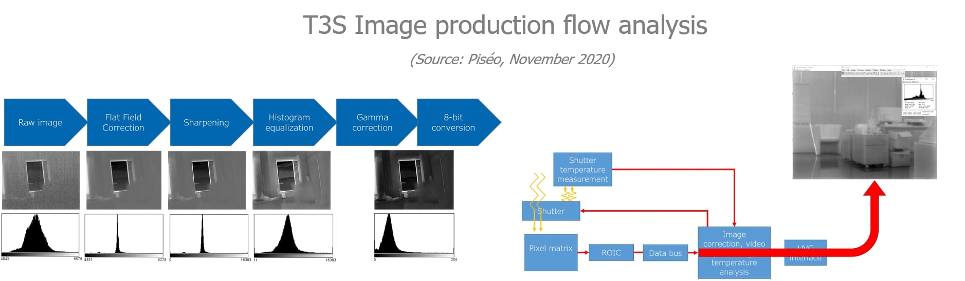 T3S Image production flow analysis