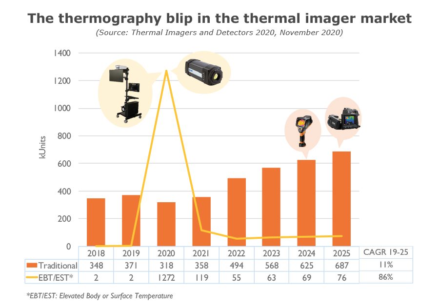 Thermography blip in the thermal imager market - Yole Développement