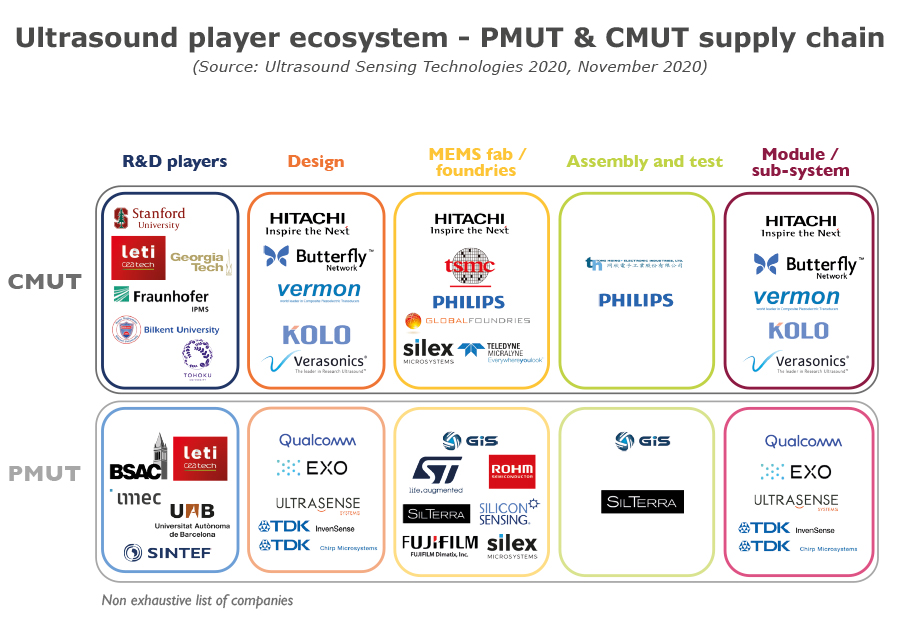 Ultrasound player ecosystem - PMUT & CMUT supply chain