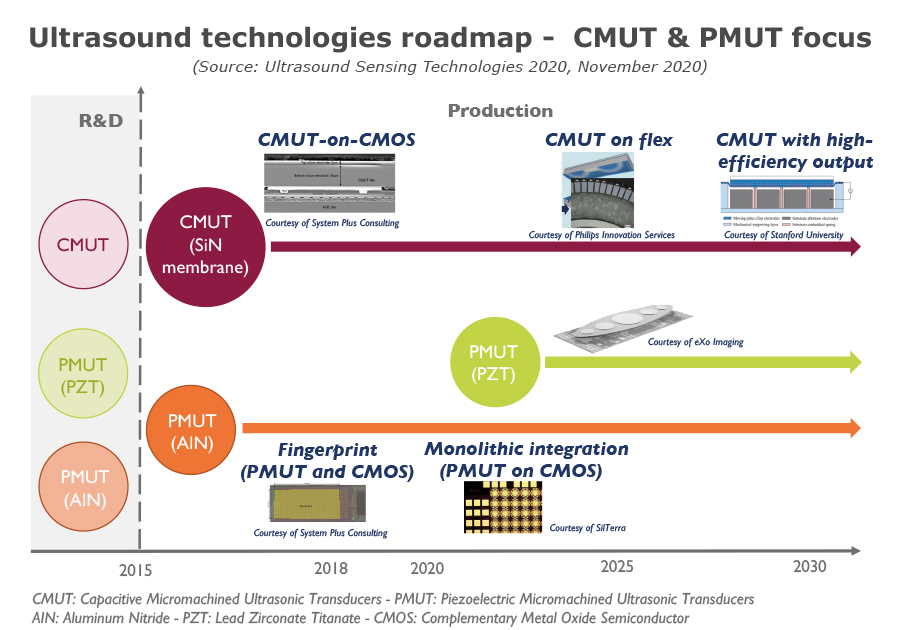 Ultrasound technologies roadmap - CMUT & PMUT focus