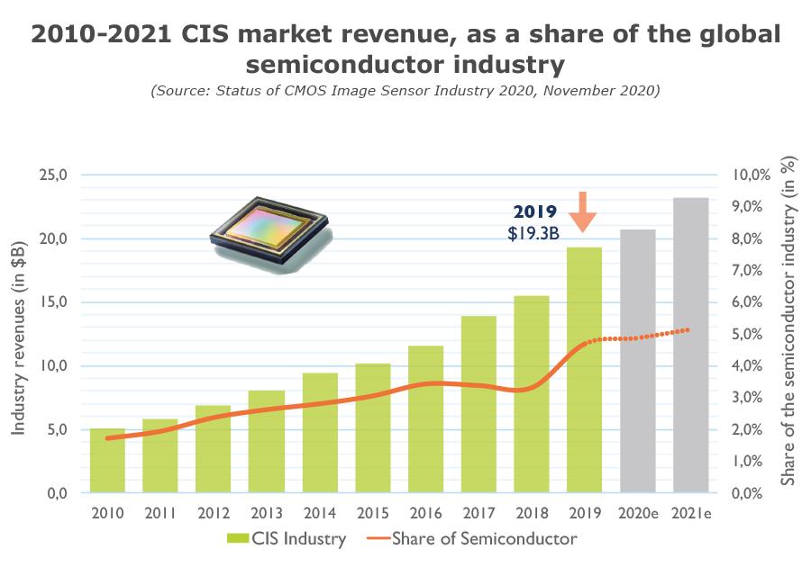 YDR20106-2010-2021 CIS market revenue