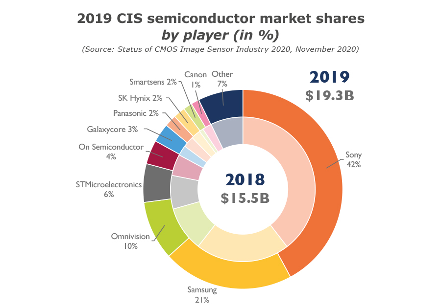 YDR20106-2019 CIS semiconductor market shares