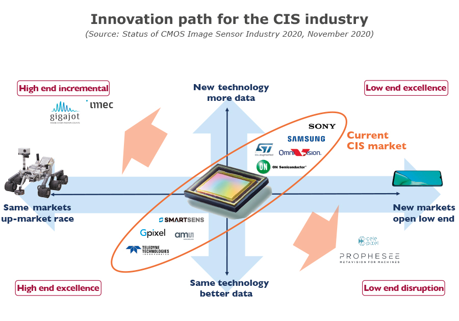 YDR20106-Innovation path for the CIS industry