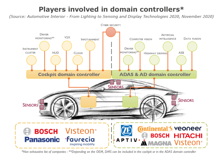 YDR20137-Players involved in domain controllers