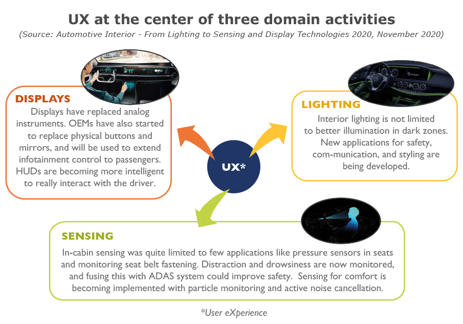 YDR20137-UX at the center of three domain activities