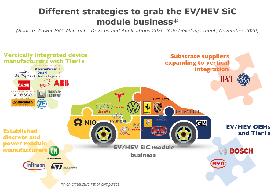 Different strategies to grab the EV/HEV SiC module business