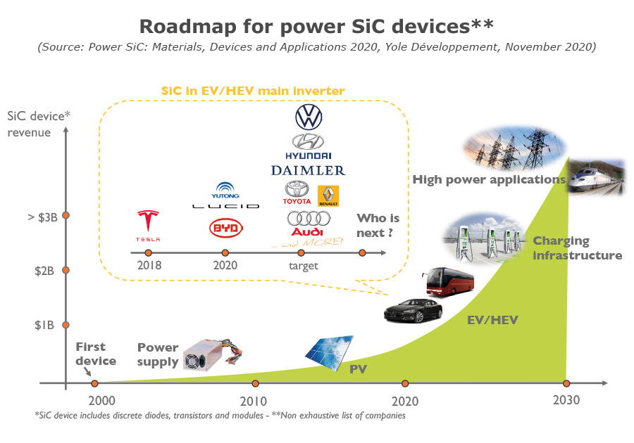 Roadmap for power SiC devices