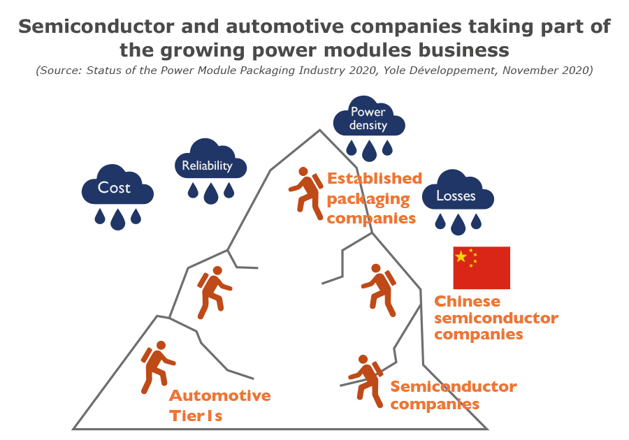 Semiconductor and automotive companies taking part of the growing power modules business