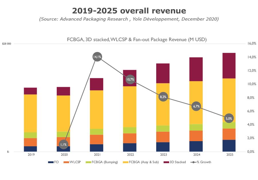 Fan-Out package market dynamics per quarter Yole 2020