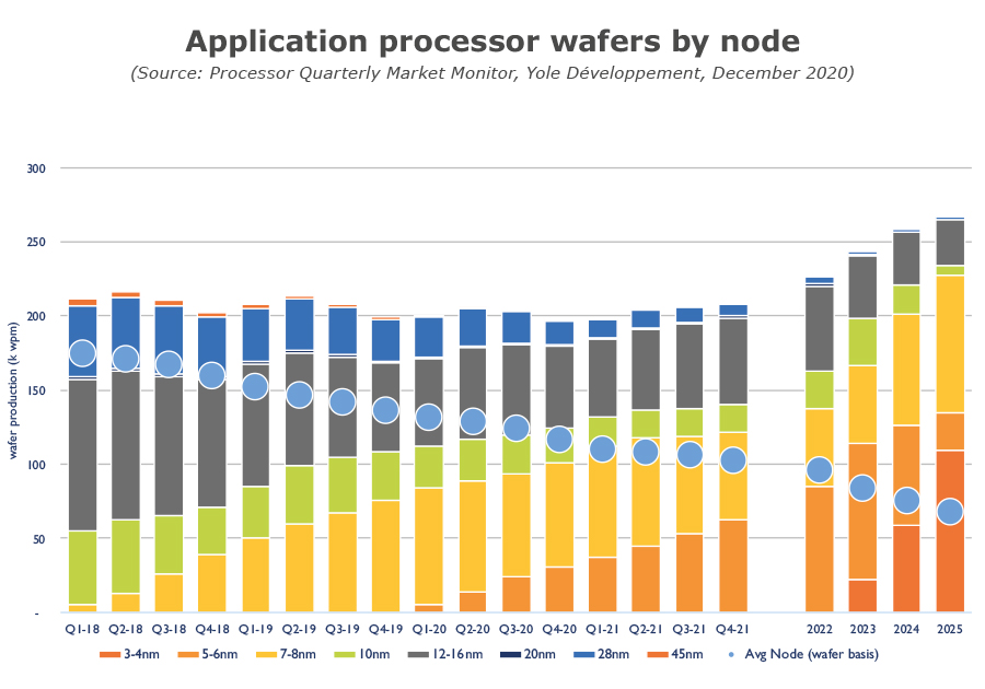 Application processor wafers by node