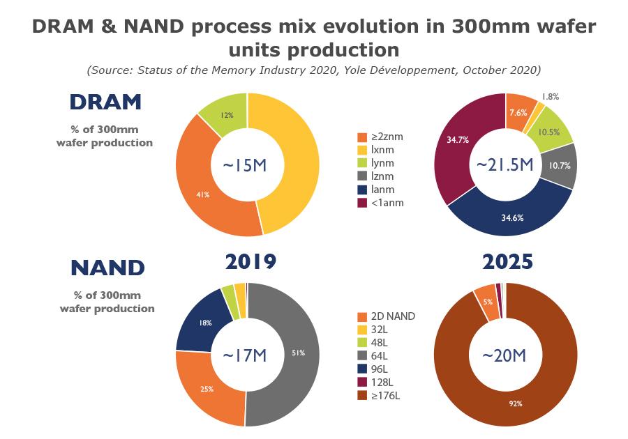 DRAM&NAND process mix evolution Kioxia update