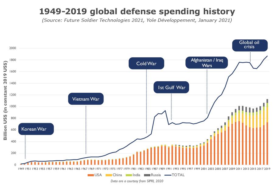 1949-2019 global defense spending history - Yole Développement