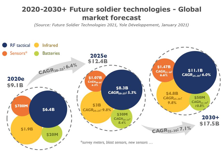 2020-2030+ futur soldier technologies - Global market forecast