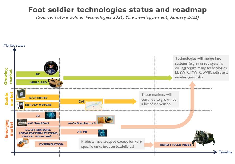 Foot soldier technologies status and roadmap -Yole Développement