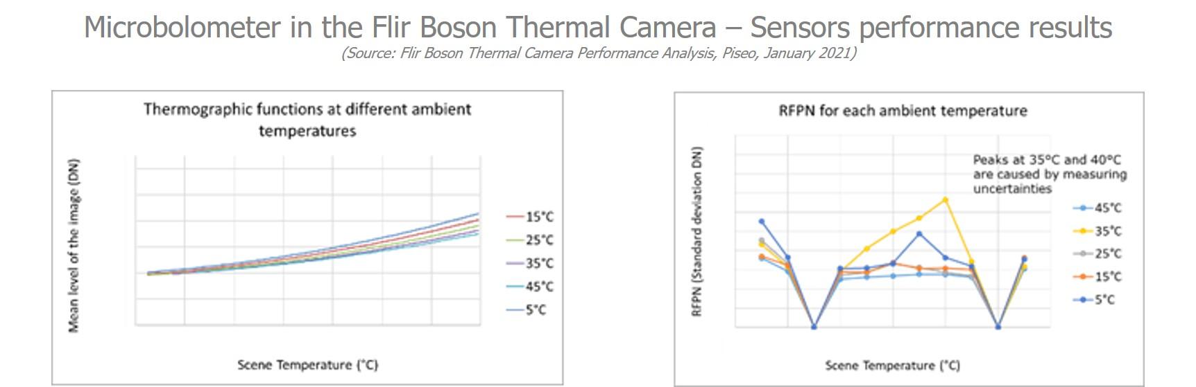 Microbolometer in the FLIR Boson Thermal Camera – Sensors performance results - Piséo