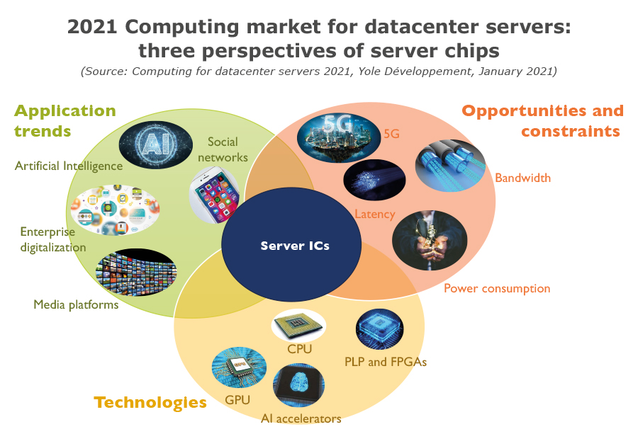 YDR20178 - Computing for datacenter servers 2021 - 2021 computing market for datacenter servers : three perspectives of server chips
