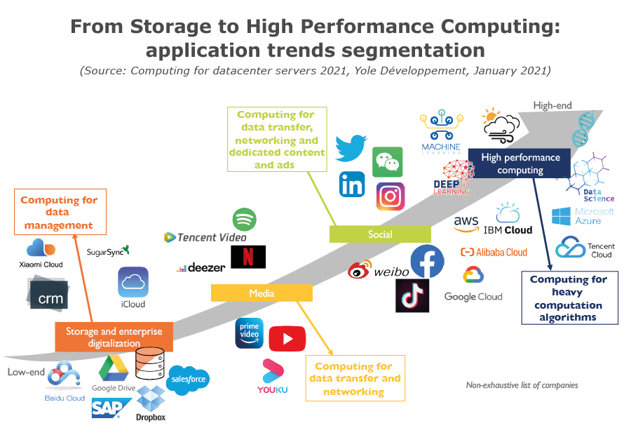 YDR20178 - Computing for datacenter servers 2021 - From storage to High Performance Computing: application trends segmentation