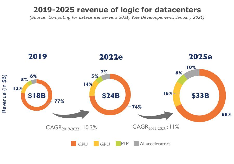 YDR20178 - Computing for datacenter servers 2021 - 2019-2025 revenue of logic for datacenter