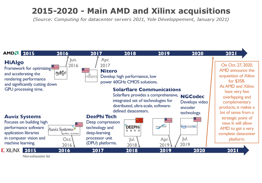 YDR20178 - Computing for datacenter servers 2021 - Main AMD and Xilinx acquisitions