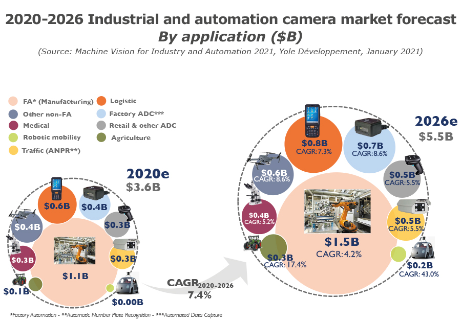 YINTR21135-2020-2026 Industrial camera market forecast by application