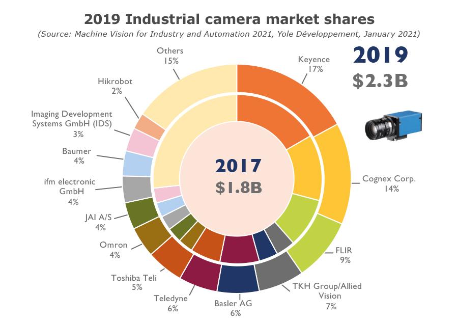 YINTR21135-Industrial camera 2019 market shares