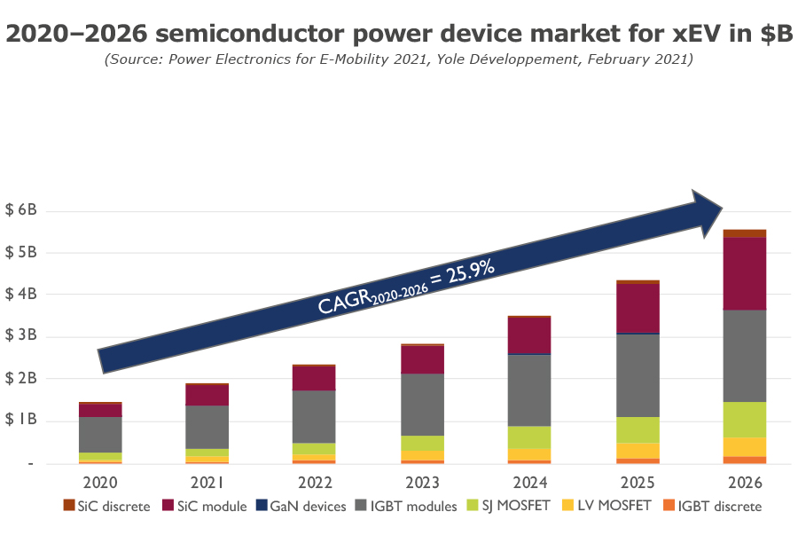 2021-2026 semiconductor power device market for xEV in $B