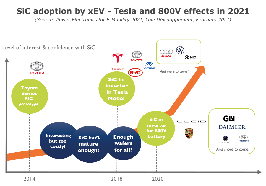 SiC adoption by xEV - Tesla and 800V effects in 2021