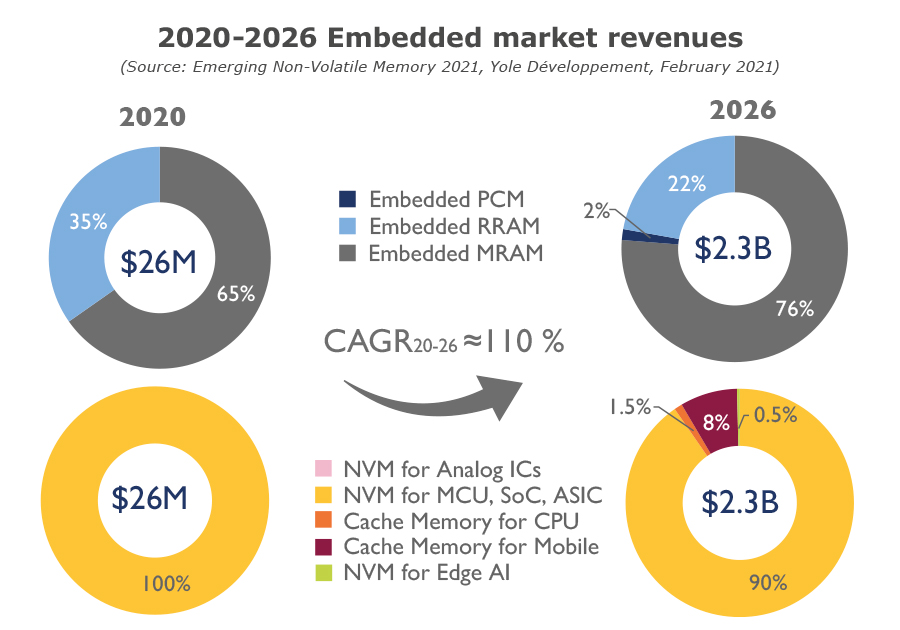 2020-2026 Embedded market revenues