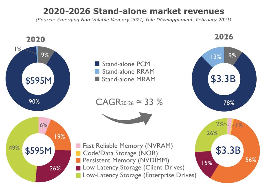 2020-2026 Stand-alone market revenues