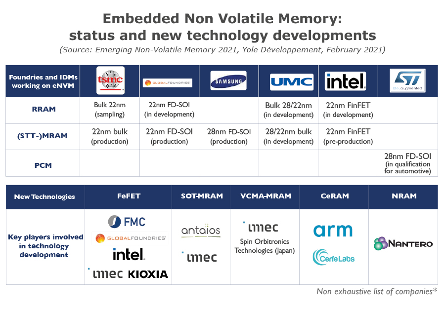 Embedded Non Volatile Memory - Status and new technology developments