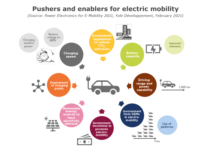 Pusher and enablers for eletric mobility