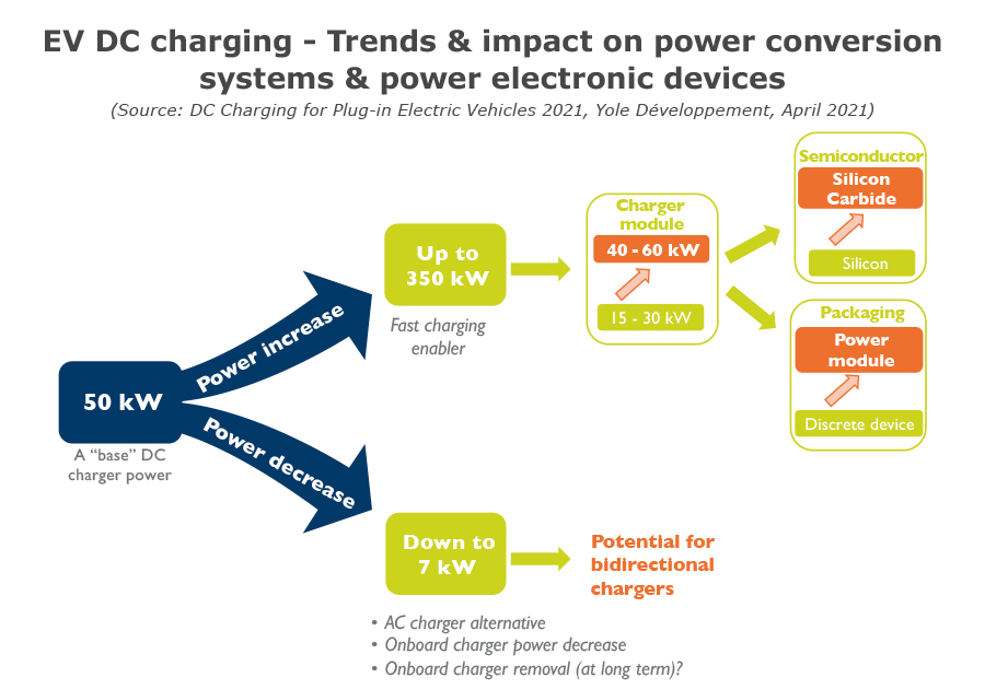 EV DC charging - Trends & impact on power conversion systems & power electronic devices