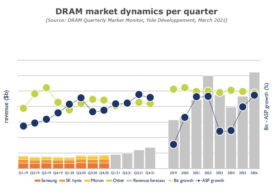 DRAM-market-dynamics-per-quarter-Q1-2021